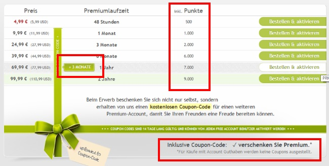 Uploaded Couponcode und Punkte